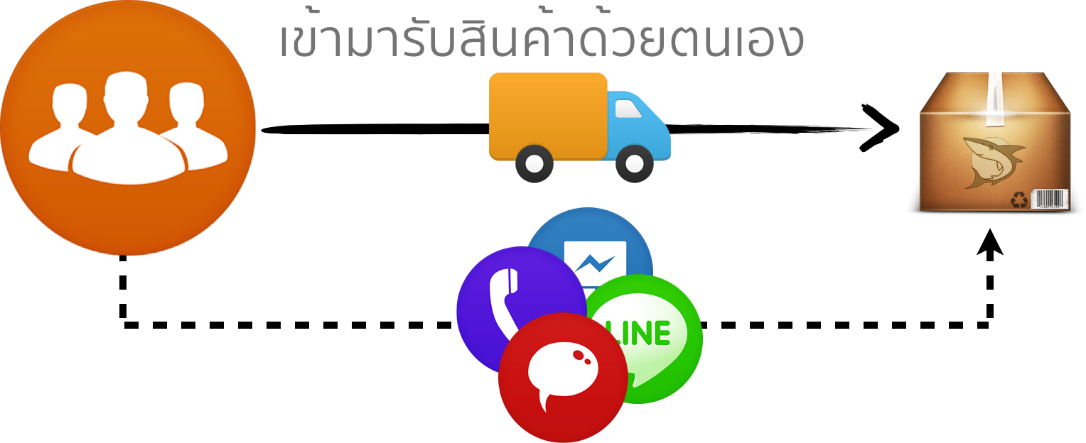 self_service